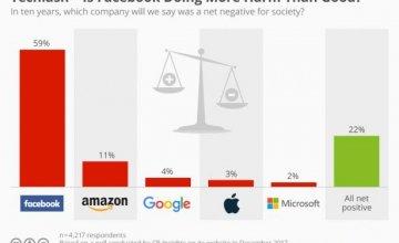 Πόσο έχει ωφελήσει και πόσο έχει βλάψει το Facebook;